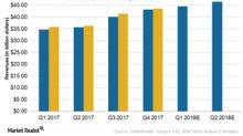 Could UnitedHealth Group Beat Analysts' Revenue Estimates Again?