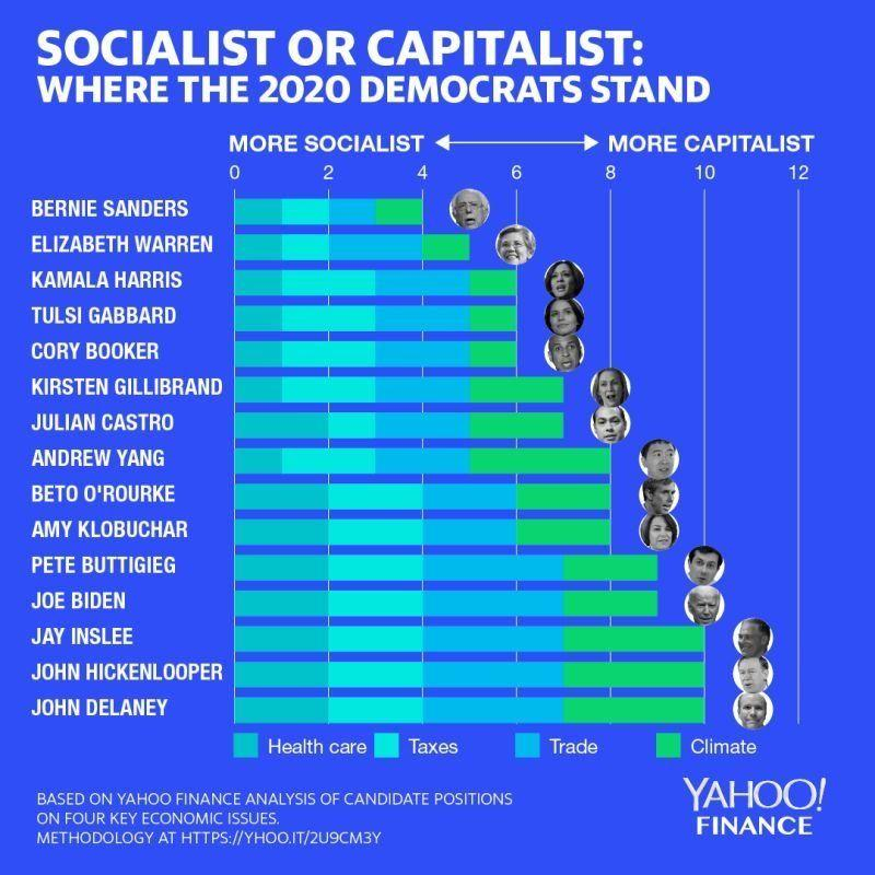 Here are the most socialistic—and most capitalistic—Democrats running for president