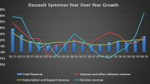 Dassault Systemes Looks Well Placed for 2019