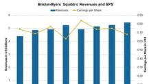 Bristol-Myers Squibb's Valuation after Its 4Q17 Earnings