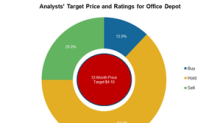 How Analysts View Office Depot before Its Upcoming Earnings
