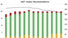 How Analysts View HCP Inc. in Fiscal 2018