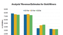 These Factors Are Driving Gold Miners' Revenue Forecasts