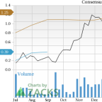 Earnings Estimates Moving Higher for Schnitzer Steel Industries (SCHN): Time to Buy?