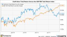 Should Kraft Heinz Avoid M&A in 2018?