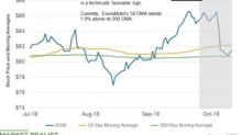 XOM's 50-Day Average Is above Its 200-Day Average Pre-Earnings