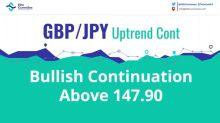 GBP/JPY Uptrend Continuation Above W L3 Camarilla Pivot