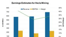 Is the Analyst Sentiment for Hecla Mining Improving?
