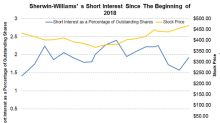 Why Sherwin-Williams's Short Interest Is Rising Again