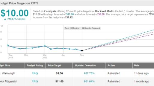 Broker Revenue Forecasts For Oasis Petroleum Inc. (NASDAQ:OAS) Are Surging  Higher