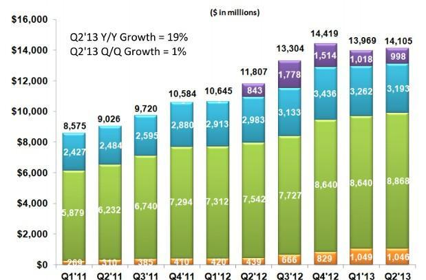 Google rakes in over $14 billion in revenue during Q2, increased ad revenue balances growing Moto losses