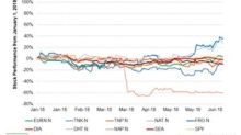 Crude Tanker Stocks Fell in Week 29