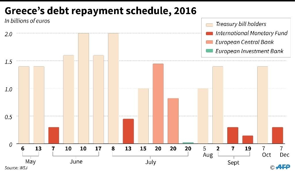 Greek debt repayments, 2016 (AFP Photo/Jonathan JACOBSEN)