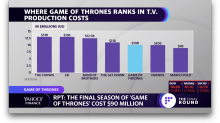 Eight seasons of Game of Thrones, by the numbers
