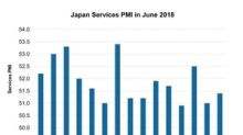 How Japan's Services Industry Fared in June