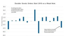 Will Tariffs and Tax Reforms Revive Durable Goods Orders?