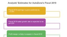 Do Analysts Expect AutoZone's Sales to Improve in Fiscal 2019?