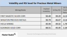 What the Technical Indicators of Mining Stocks Suggest
