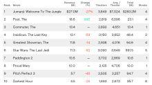 'The Post' Soars for Fox, 'Jumanji' Stays Box Office No. 1