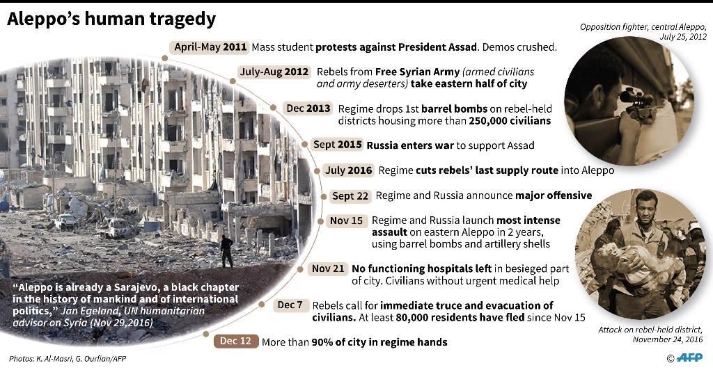 Aleppo's human tragedy (AFP Photo/Valentina BRESCHI, Simon MALFATTO)