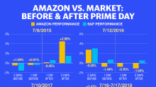 Does Amazon Prime Day deliver for investors? It's complicated.