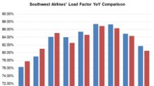 Southwest Airlines' Declining Load: Key Concern for Investors