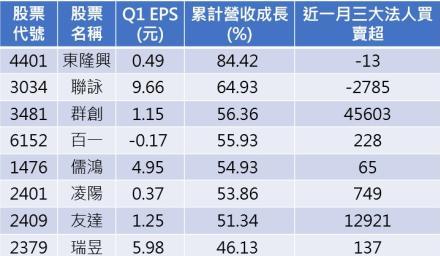 東奧開幕倒數18天 概念股漲幅嚴重落後