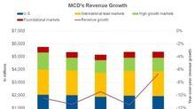 What Drove McDonald's Revenue in the Third Quarter?