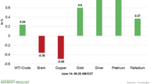 Commodities Are Strong Early on June 14