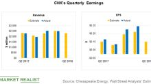 What to Expect from Chesapeake Energy's Second-Quarter Earnings