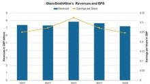 GlaxoSmithKline: Operating Revenues Up in 1Q18 Earnings