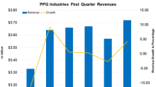What Could Drive PPG Industries' Revenue in 1Q18?