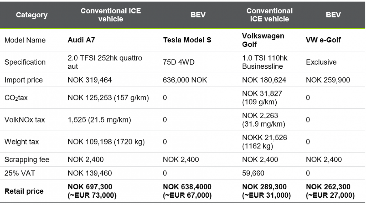 Busting The Myth Of The World's Hottest Electric Car Market