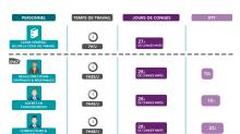 SNCF : le statut de cheminot est-il si avantageux ?