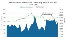 Large Speculator Positions on the S&P 500 Index Last Week