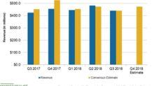 Overstock's Retail Division's 2018 Revenue