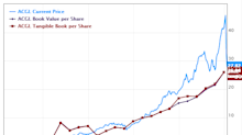6 Financial Companies Boosting Book Value