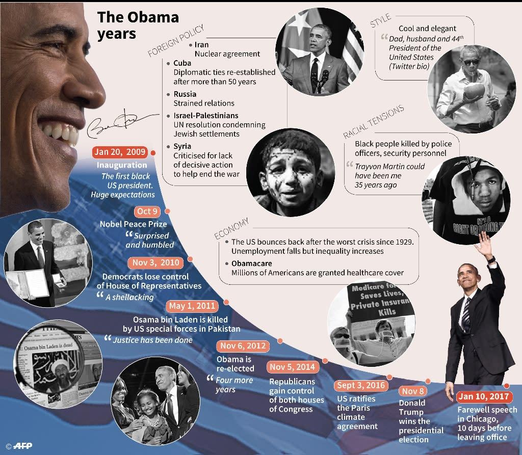 The Obama years (AFP Photo/Valentina BRESCHI)