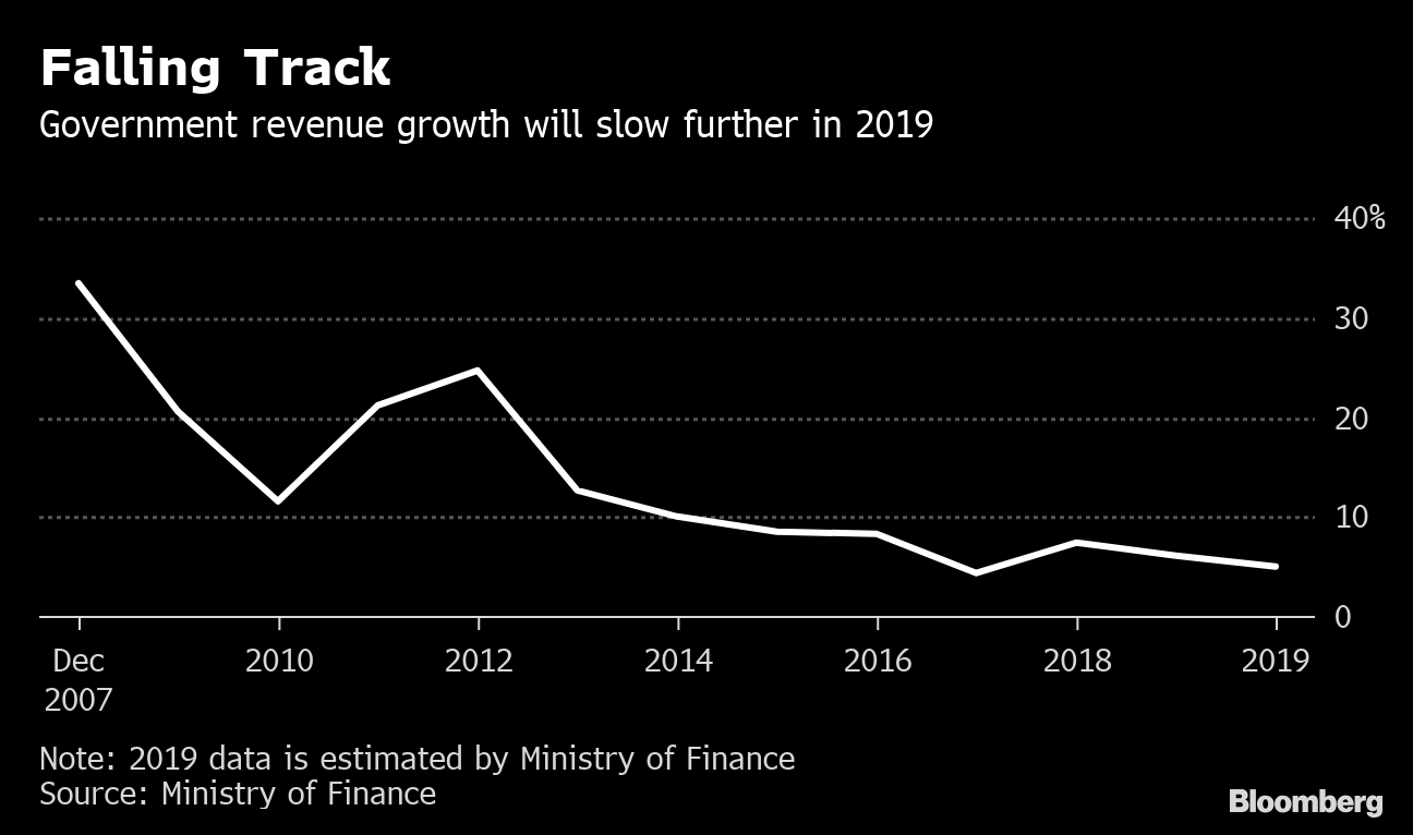 growth slows chinas government - 1200×709