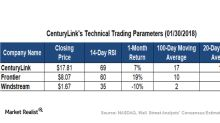 A Look at CenturyLink's Technical Indicators in 2018