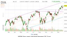 Dow Jones Today: Trade Optimism, Merger Activity Send Stocks Soaring