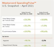 Retail's Rebound Sustained Through April