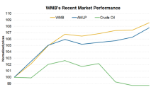 WMB Has Risen ~9% in 2018 So Far: Can the Gains Continue?