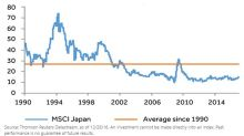 2 Key Trends Benefiting Japan ETFs