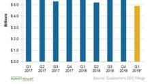 Apple Is the Main Cause of Qualcomm's Weak Q1 Revenue Guidance