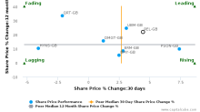 RELX Plc breached its 50 day moving average in a Bullish Manner : REL-GB : December 20, 2016