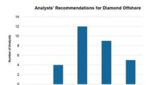 Diamond Offshore Gets 5 Downgrades since the Start of the Year