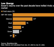 Exxon at a 10-Year Low is Challenge for Oil's Biggest Major