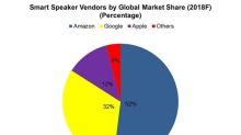 Google Chooses Amazon Rival for Smart Speaker Rollout in India