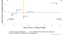 Publity AG breached its 50 day moving average in a Bearish Manner : PBY-DE : May 19, 2017